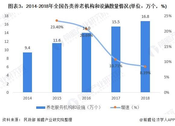 图表3:2014-2018年全国各类养老机构和设施数量情况(单位:万个,%)