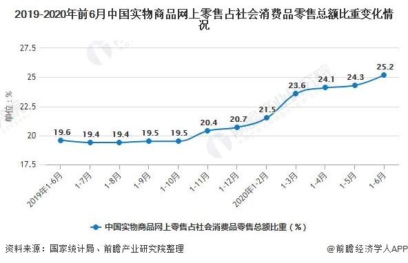 2019-2020年前6月中国实物商品网上零售占社会消费品零售总额比重变化情况