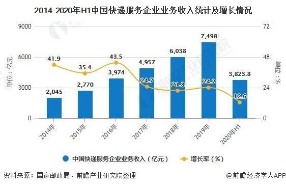 2014-2020年H1中国快递服务企业业务收入统计及增长情况