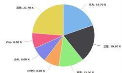 2020年1-5月中国智能手机行业市场分析:累计出货量达到1.21亿部