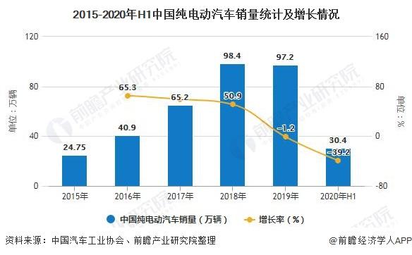 2015-2020年H1中国纯电动汽车销量统计及增长情况