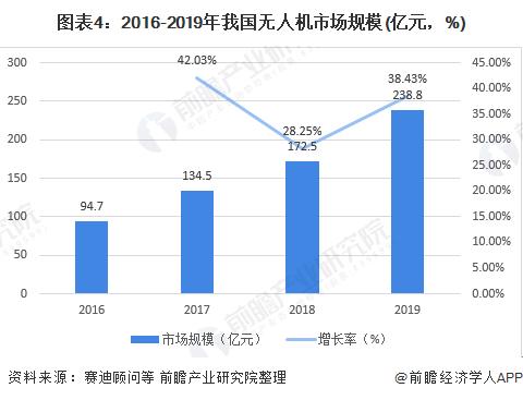图表4:2016-2019年我国无人机市场规模(亿元,%)