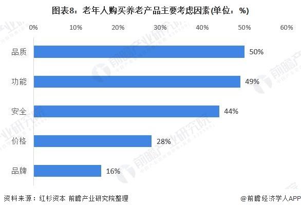 图表8:老年人购买养老产品主要考虑因素(单位:%)