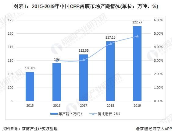 图表1:2015-2019年中国CPP薄膜市场产能情况(单位:万吨,%)