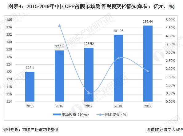 图表4:2015-2019年中国CPP薄膜市场销售规模变化情况(单位:亿元,%)