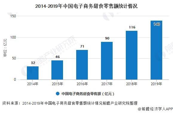 2014-2019年中国电子商务甜食零售额统计情况
