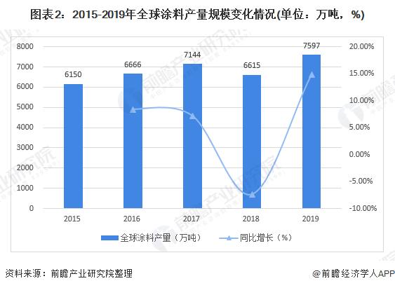 图表2:2015-2019年全球涂料产量规模变化情况(单位:万吨,%)