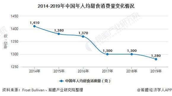 2014-2019年中国年人均甜食消费量变化情况
