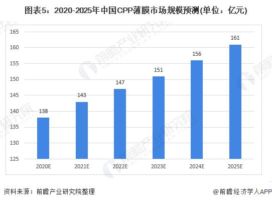 图表5:2020-2025年中国CPP薄膜市场规模预测(单位:亿元)