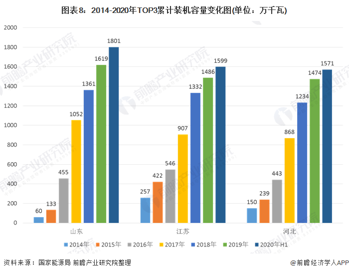 图表8:2014-2020年TOP3累计装机容量变化图(单位:万千瓦)
