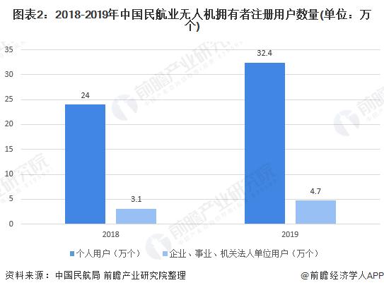 图表2:2018-2019年中国民航业无人机拥有者注册用户数量(单位:万个)