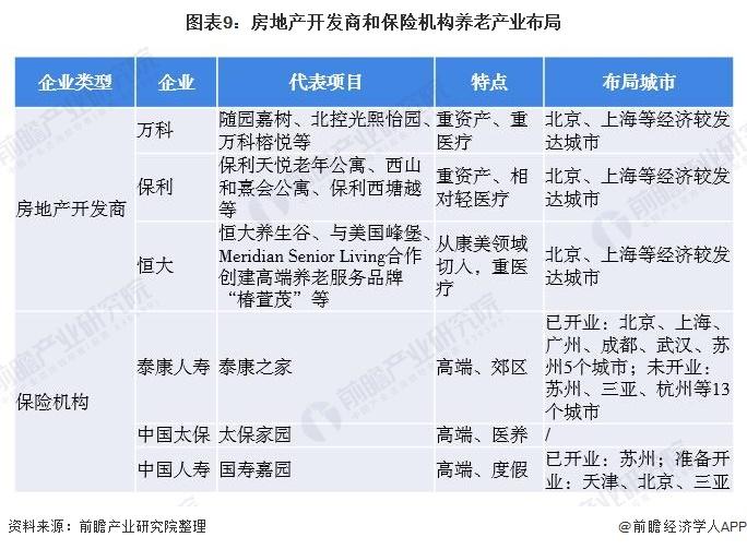 图表9:房地产开发商和保险机构养老产业布局