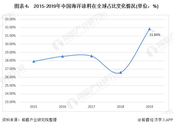 图表4: 2015-2019年中国海洋涂料在全球占比变化情况(单位:%)