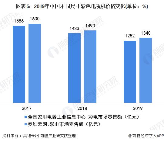 图表5:2019年中国不同尺寸彩色电视机价格变化(单位:%)