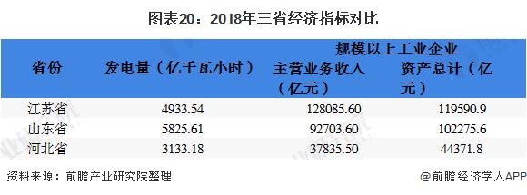 图表20:2018年三省经济指标对比