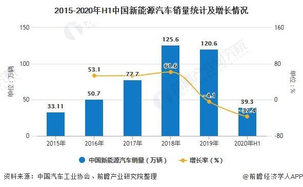 2015-2020年H1中国新能源汽车销量统计及增长情况