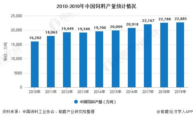 2010-2019年中国饲料产量统计情况
