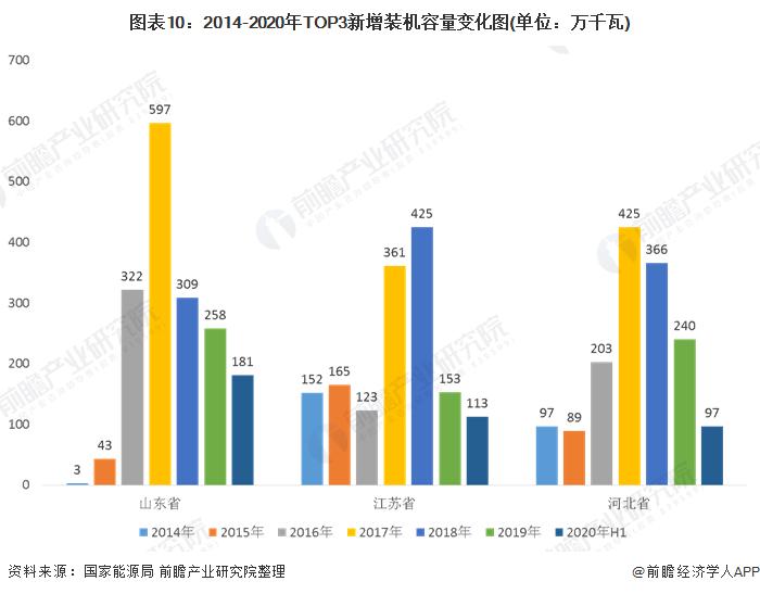 图表10:2014-2020年TOP3新增装机容量变化图(单位:万千瓦)