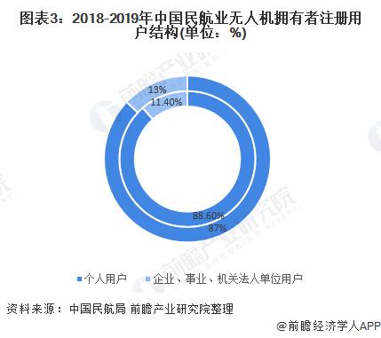 图表3:2018-2019年中国民航业无人机拥有者注册用户结构(单位:%)