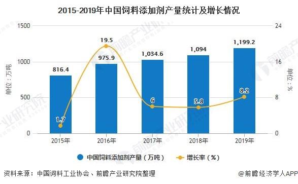 2015-2019年中国饲料添加剂产量统计及增长情况