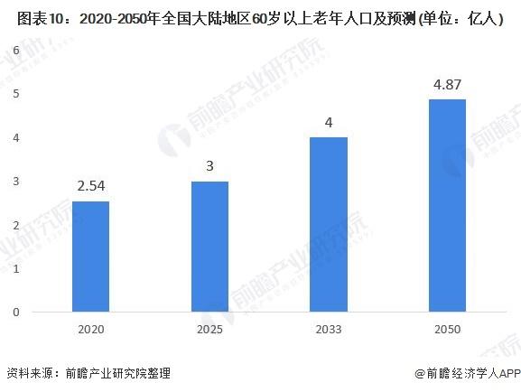 图表10:2020-2050年全国大陆地区60岁以上老年人口及预测(单位:亿人)