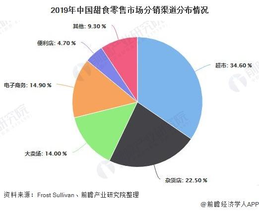2019年中国甜食零售市场分销渠道分布情况