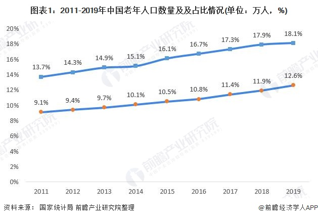 图表1:2011-2019年中国老年人口数量及及占比情况(单位:万人,%)