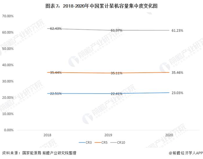 图表7:2018-2020年中国累计装机容量集中度变化图