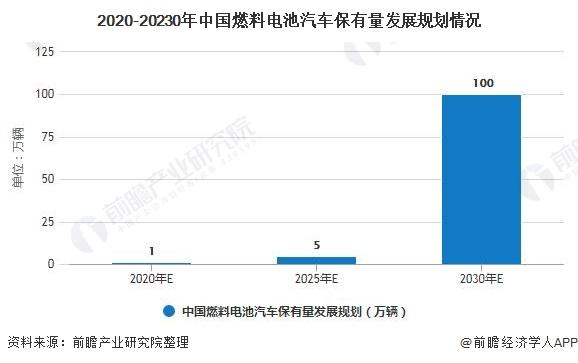 2020-20230年中国燃料电池汽车保有量发展规划情况