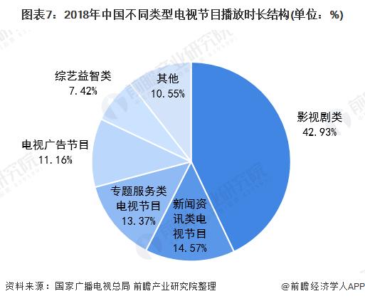 图表7:2018年中国不同类型电视节目播放时长结构(单位:%)