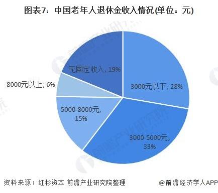 图表7:中国老年人退休金收入情况(单位:元)