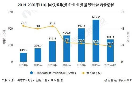 2014-2020年H1中国快递服务企业业务量统计及增长情况