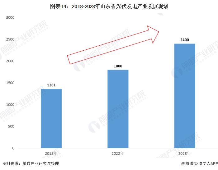 图表14:2018-2028年山东省光伏发电产业发展规划