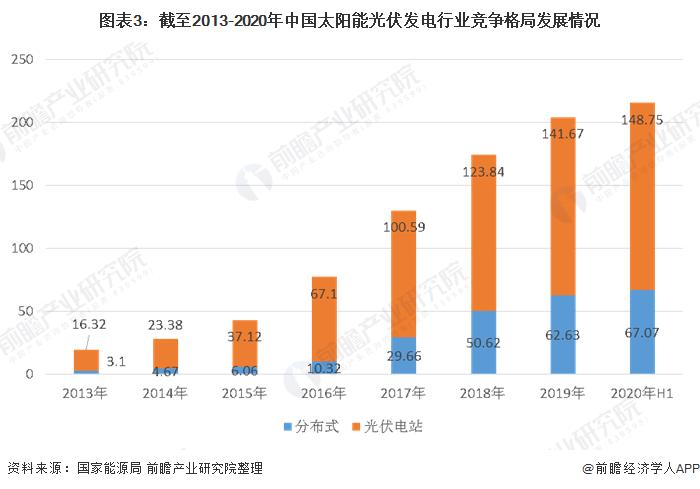 图表3:截至2013-2020年中国太阳能光伏发电行业竞争格局发展情况