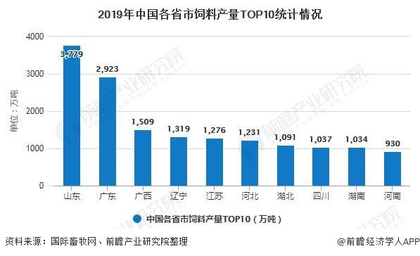 2019年中国各省市饲料产量TOP10统计情况