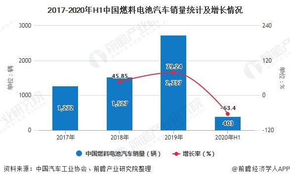 2017-2020年H1中国燃料电池汽车销量统计及增长情况