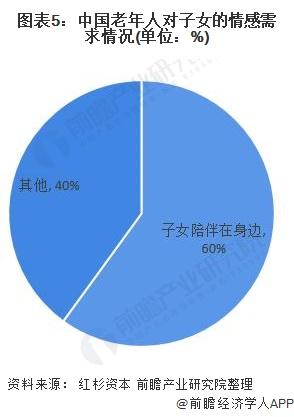 图表5:中国老年人对子女的情感需求情况(单位:%)