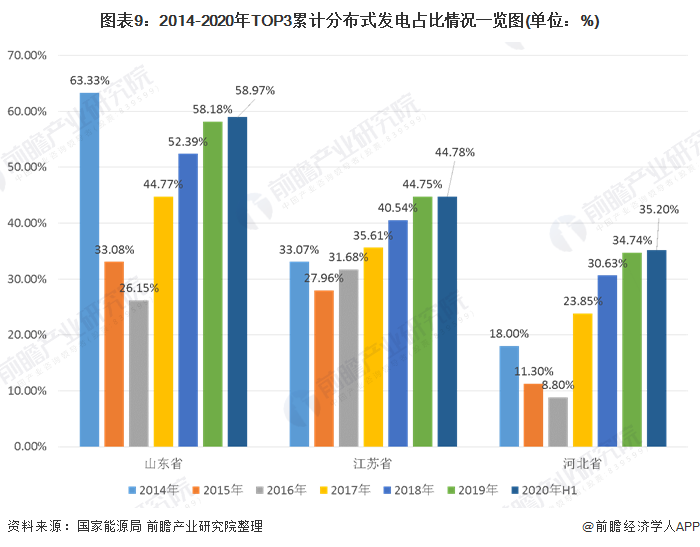 图表9:2014-2020年TOP3累计分布式发电占比情况一览图(单位:%)