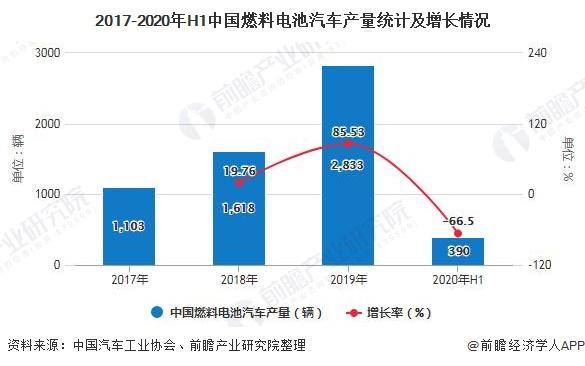2017-2020年H1中国燃料电池汽车产量统计及增长情况
