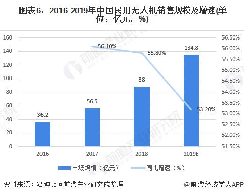 图表6:2016-2019年中国民用无人机销售规模及增速(单位:亿元,%)