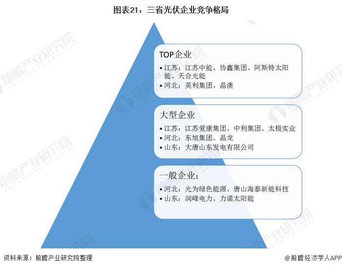图表21:三省光伏企业竞争格局
