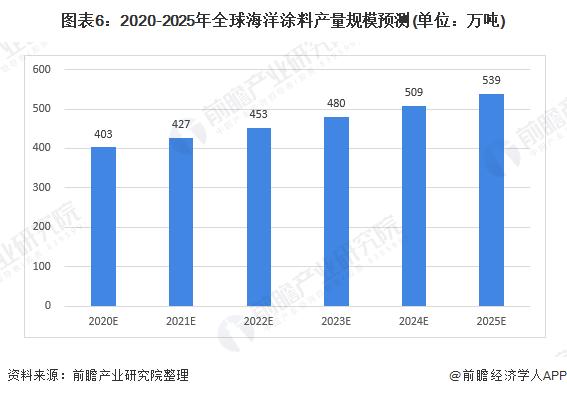 图表6:2020-2025年全球海洋涂料产量规模预测(单位:万吨)