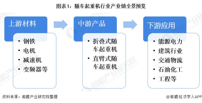 图表1:随车起重机行业产业链全景预览