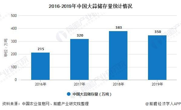 2016-2019年中国大蒜储存量统计情况
