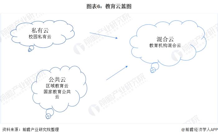 图表6:教育云蓝图