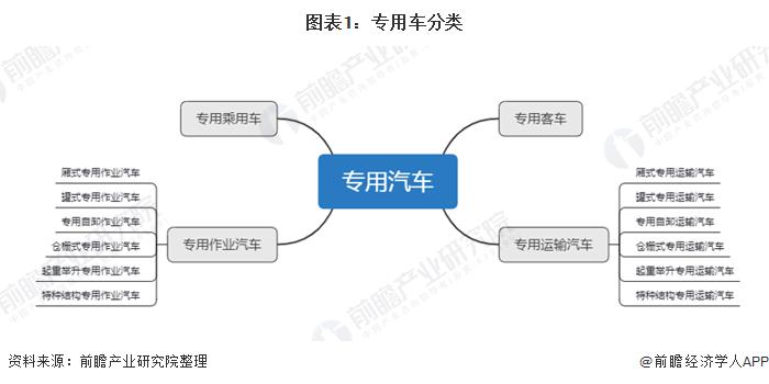 图表1:专用车分类