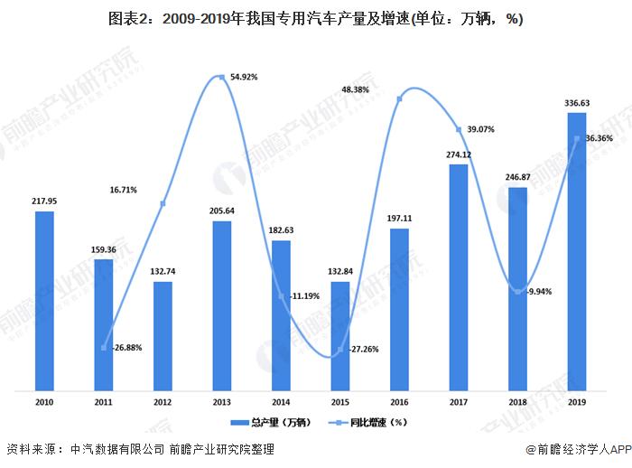 图表2:2009-2019年我国专用汽车产量及增速(单位:万辆,%)