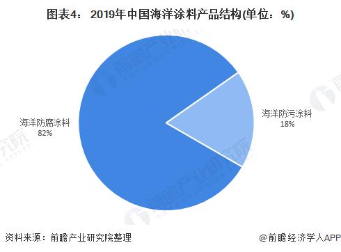 图表4: 2019年中国海洋涂料产品结构(单位:%)