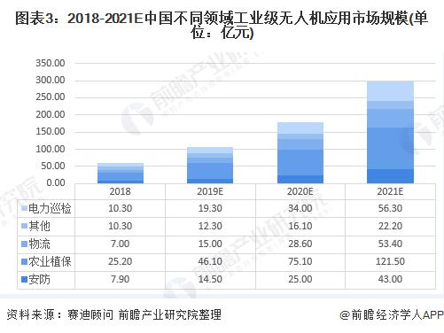 图表3:2018-2021E中国不同领域工业级无人机应用市场规模(单位:亿元)