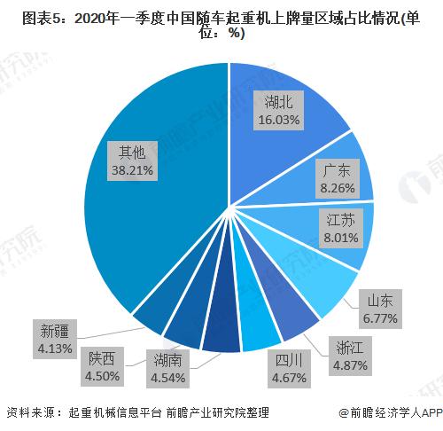 图表5:2020年一季度中国随车起重机上牌量区域占比情况(单位:%)
